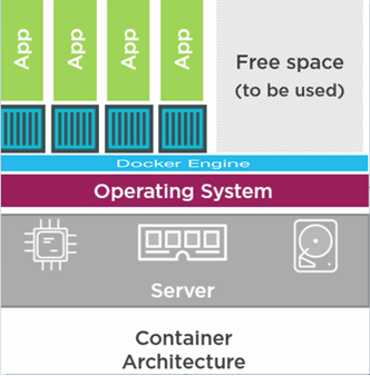 Docker and Containers